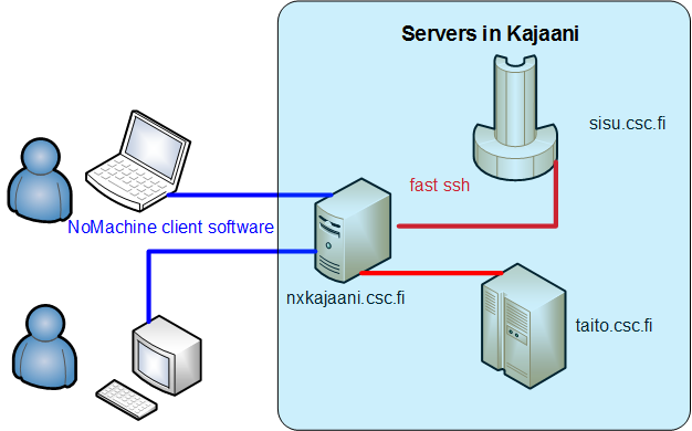 NoMachine server connections to Espoo and Kajaani