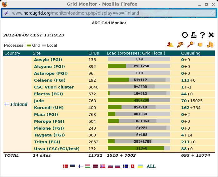CSC - 3  Grid monitor